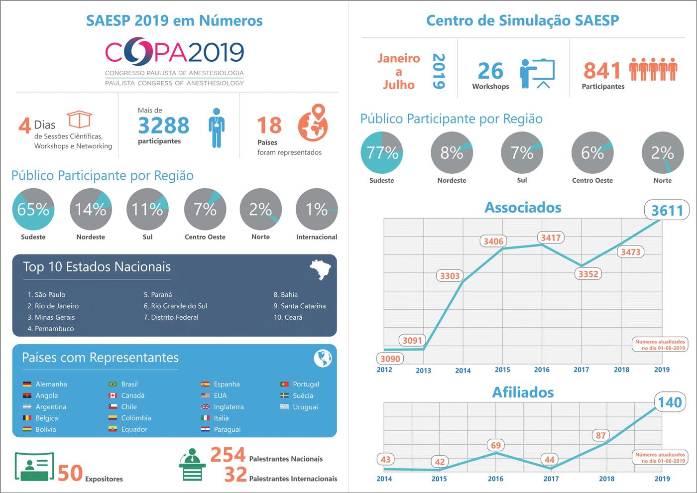 Infográfico-SAESP-2019