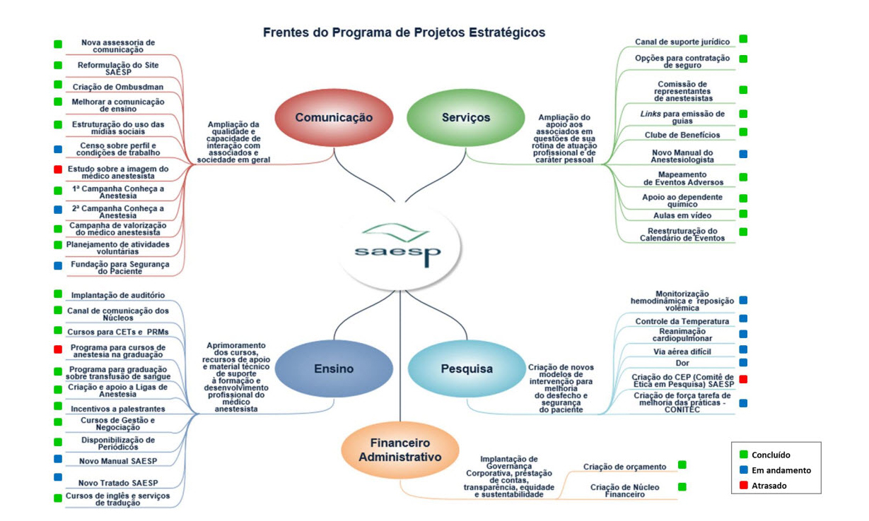 Frentes do Programa de Projetos Estratégicos